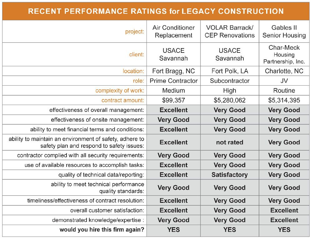 Legacy Construciton US - Recent Ratings